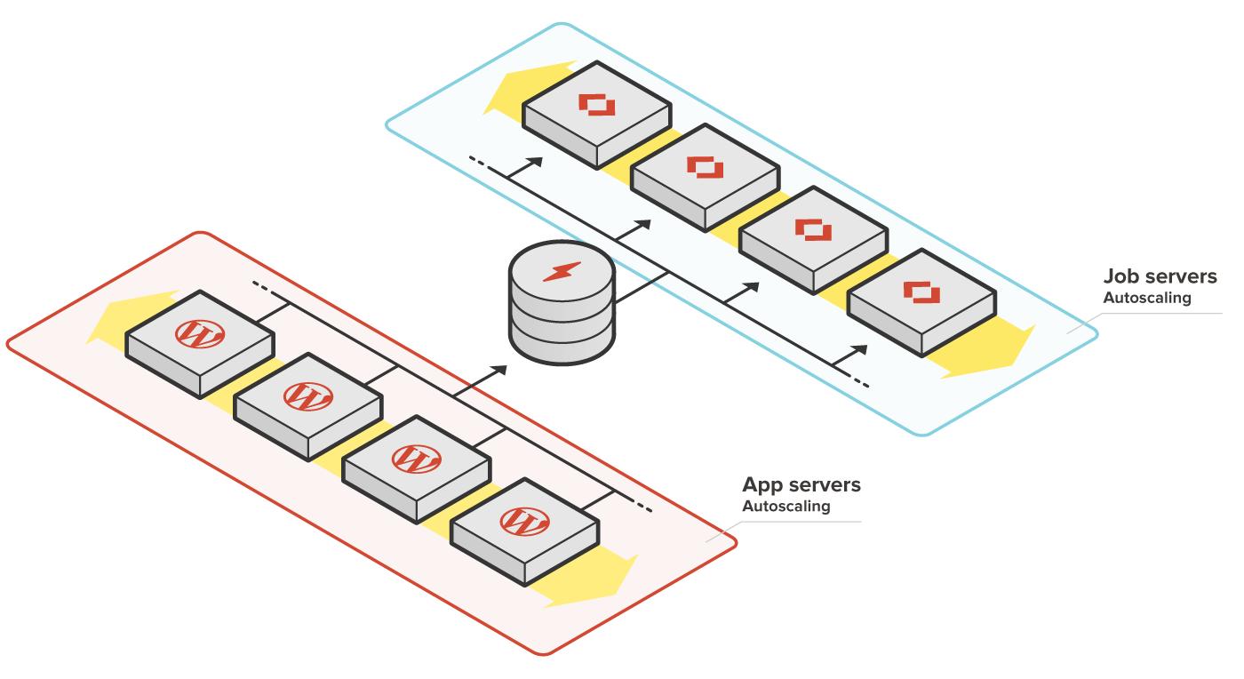 Autoscaling App Servers and Job Servers