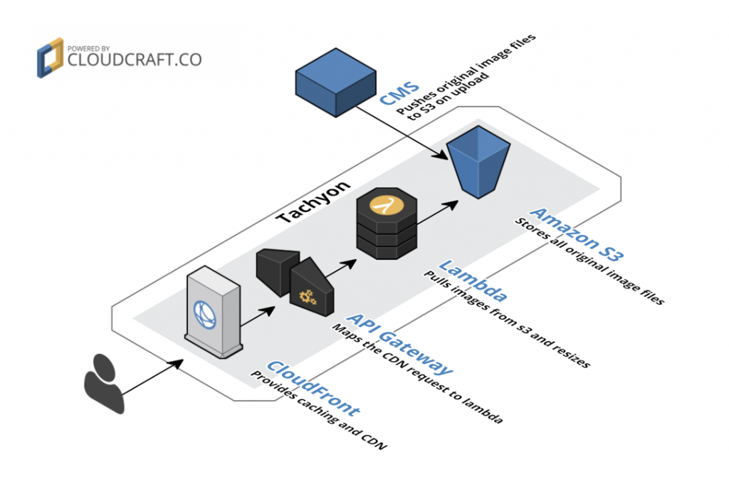 Diagram of AWS configuration for scalable WordPress images with Tachyon