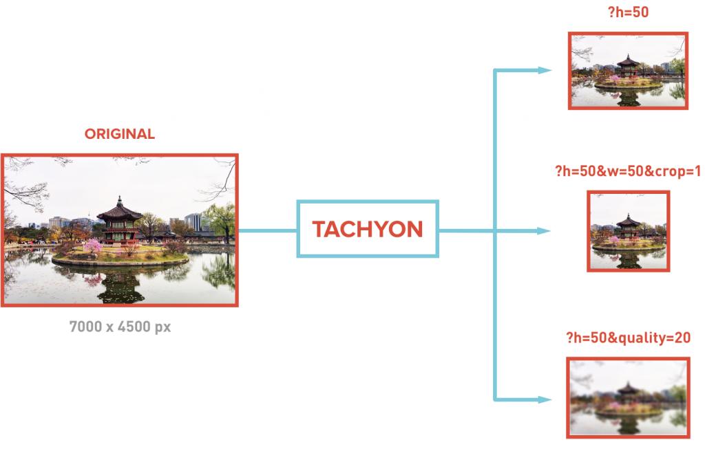 Diagram of Tachyon: Our Scalable WordPress Image Service