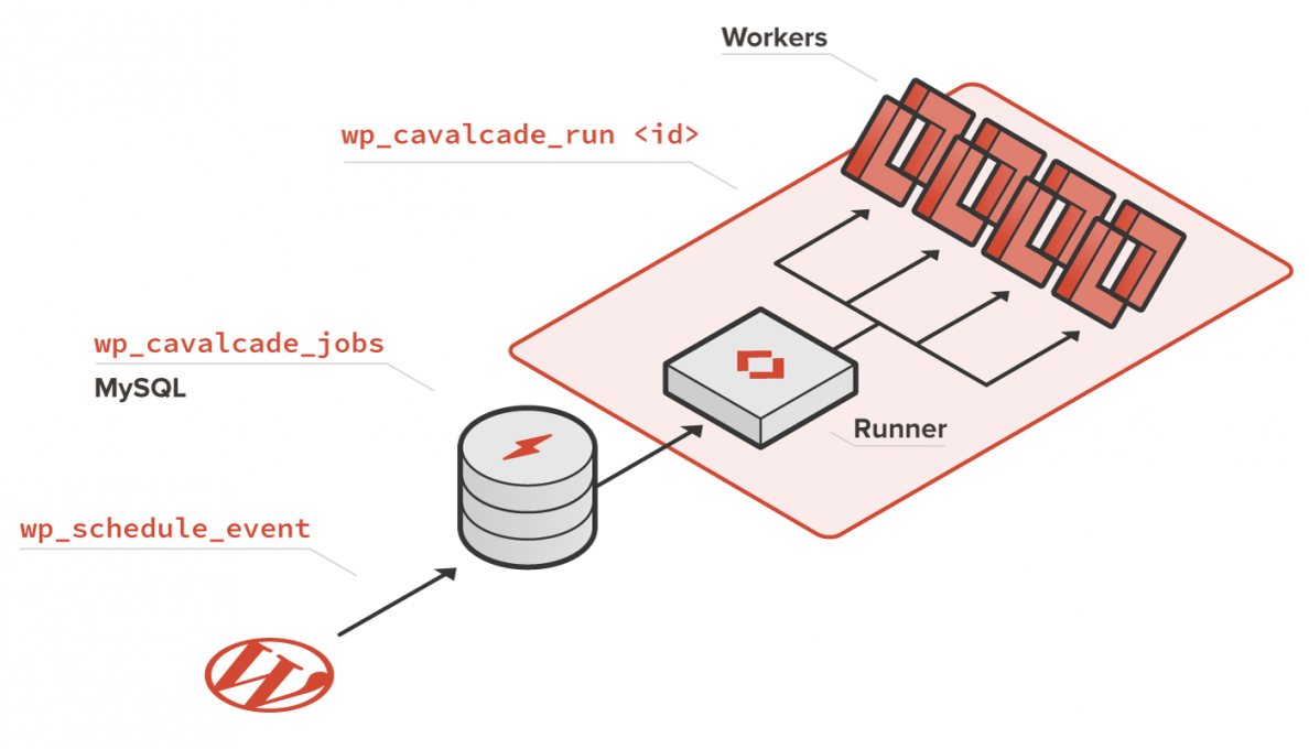 Diagram showing flow of WordPress jobs to the wp_cavalcade_jobs table, then to the Cavalcade Runner, then fanning out to 4 worker instances