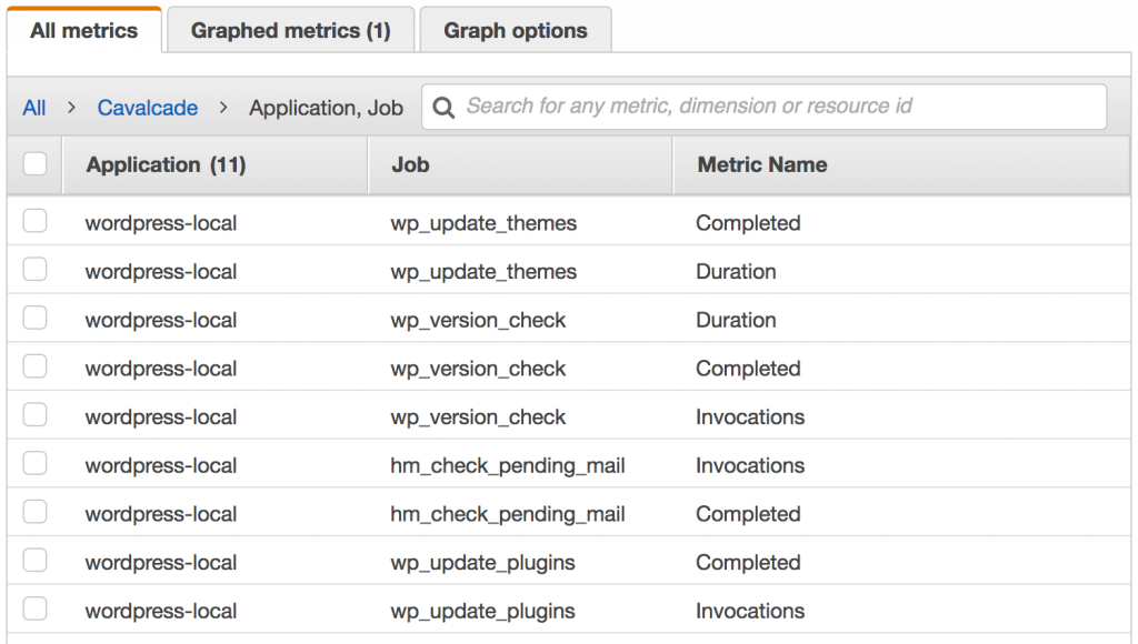 List of WordPress jobs from Cavalcade in AWS CloudWatch